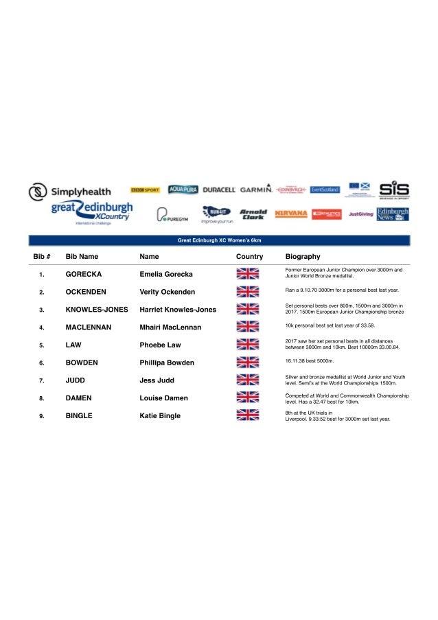Great Edinburgh XC Women's 6km Bib # 1. 2. 3. 4. 5. 6.6. 7. 8. 9. Bib Name GORECKA OCKENDEN KNOWLES-JONES MACLENNAN LAW BO...