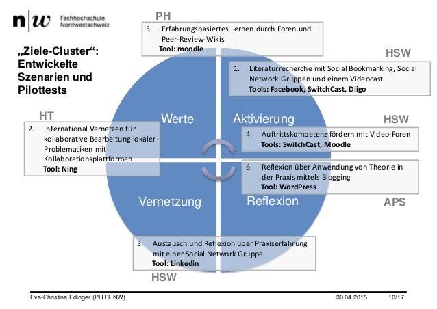 """Werte Aktivierung ReflexionVernetzung """"Ziele-Cluster"""": Entwickelte Szenarien und Pilottests 1. Literaturrecherche mit Soci..."""
