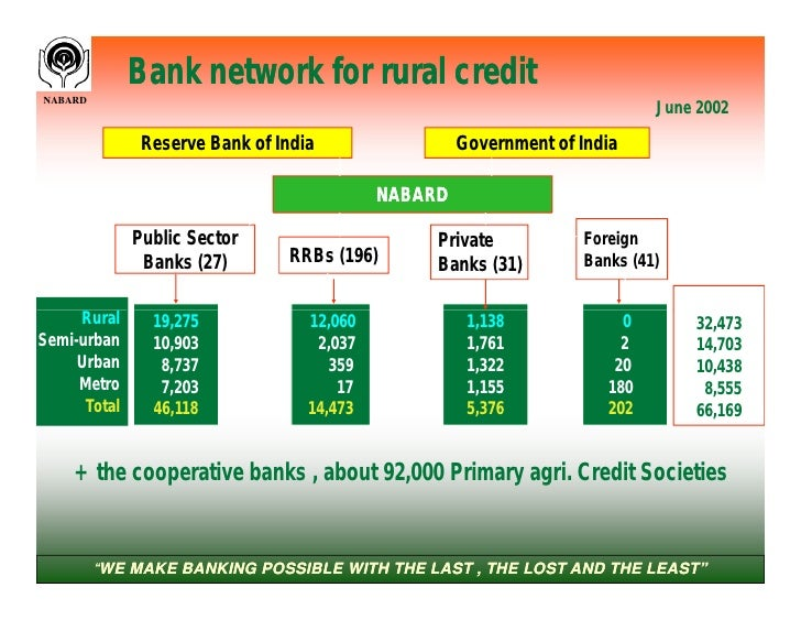 nabard bank Nabard means 'national bank for agriculture and rural development' nabard is an apex level bank set up by goi(government of india) with an instruction of providing.