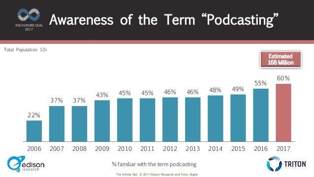 The Podcast Consumer 2017 Slide 3