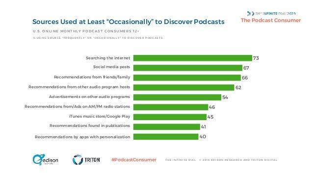 Edison Research Podcast Consumer 2019