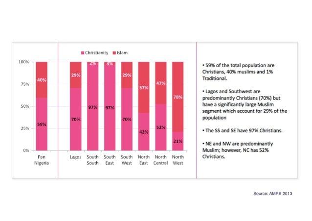 "100% - - i I . '-.  75"" 50% 59% 25% 0% Pan Nigeria  Christianity Islam  ' 1  '! :1iL ,   97% 97%  70% 70%  42%  Lagos Sout..."