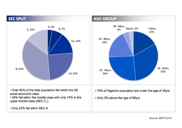 E,  15%  '' C1.14%  D.  379'- C2, 25%  - Over 50% of the total population fall within the DE social economic class  - 39% ...