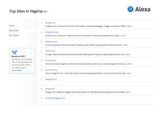 Top Sites in Nigeria in » Alexa  I Googlecom 0060' zmuesunnmseuu-meuonaxumvuuumma-¢nop. n¢eumgu. amvueosonux. uom w i 2 Go...