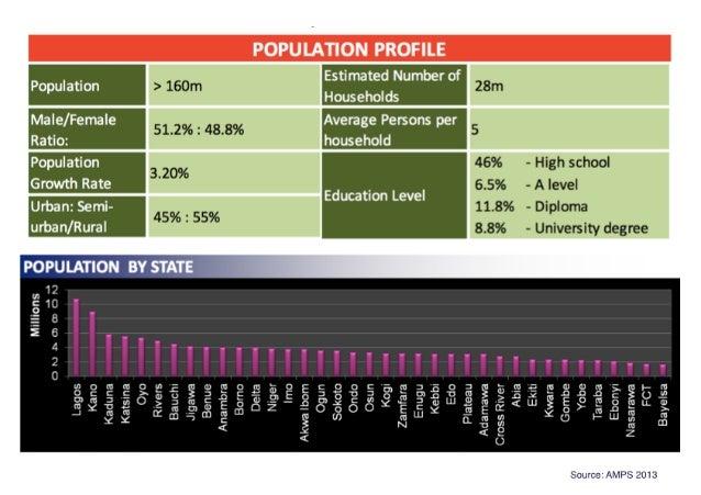 "POPULATION PROFILE i Po ulation ""'1 Estimated Number of _ ' 9 [Ii p ' Households ' Male/ Female m U Average Persons per Ra..."