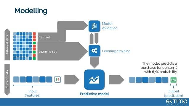 D A D D D D D D D Modelling HistoricaldataCurrentdata Learning set Test set ?? Predictive model Learning/training Model va...