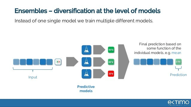 Ensembles – diversification at the level of models Predictive models Input Prediction Final prediction based on some funct...