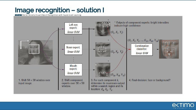 Image recognition – solution I source: Bernd Heisele,Visual Object Recognition with Supervised Learning