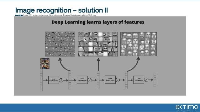 Image recognition – solution II source: https://s3.amazonaws.com/datarobotblog/images/deepLearningIntro/013.png