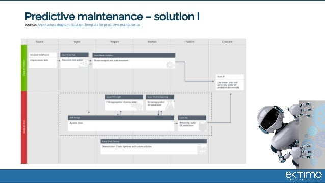 Predictive maintenance – solution I source: Architecture diagram: Solution Template for predictive maintenance