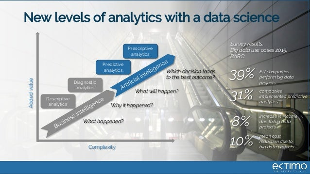 dfsdf New levels of analytics with a data science Complexity Addedvalue Descriptive analytics Diagnostic analytics Predict...