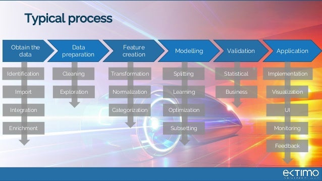 Typical process Obtain the data Data preparation Feature creation ValidationModelling Application Identification Enrichmen...