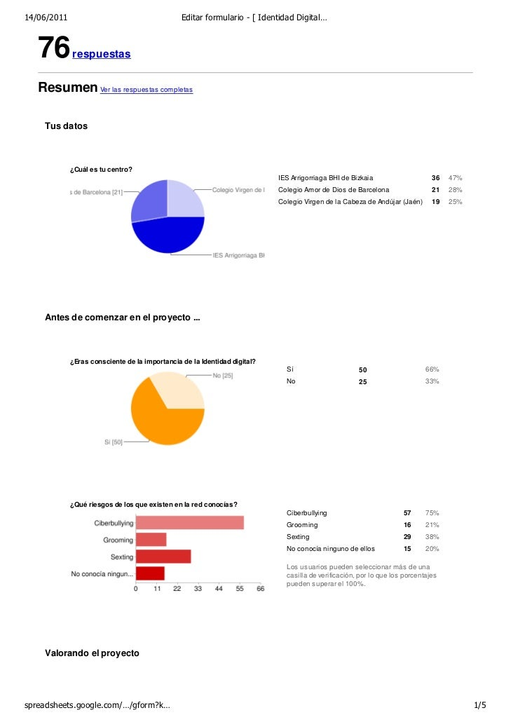 14/06/2011                                      Editar formulario - [ Identidad Digital…   76        respuestas   Resumen ...