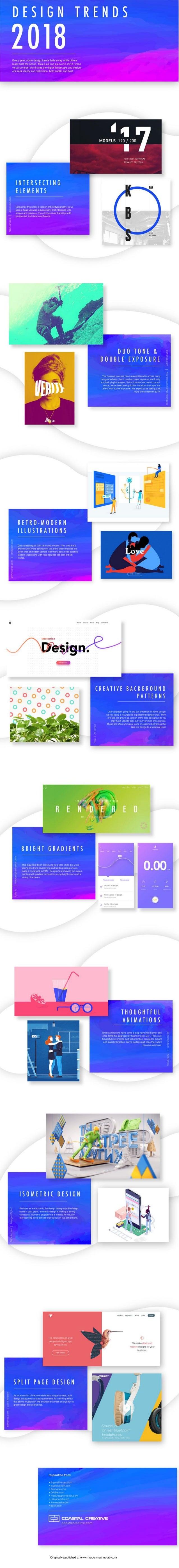 Originally published at www.moderntechnolab.com