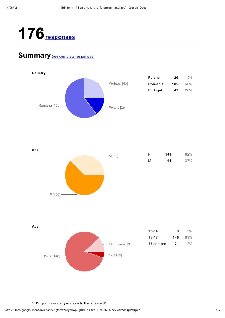 14/06/12                          Edit form - [ Some cultural differences - Internet ] - Google Docs           176        ...