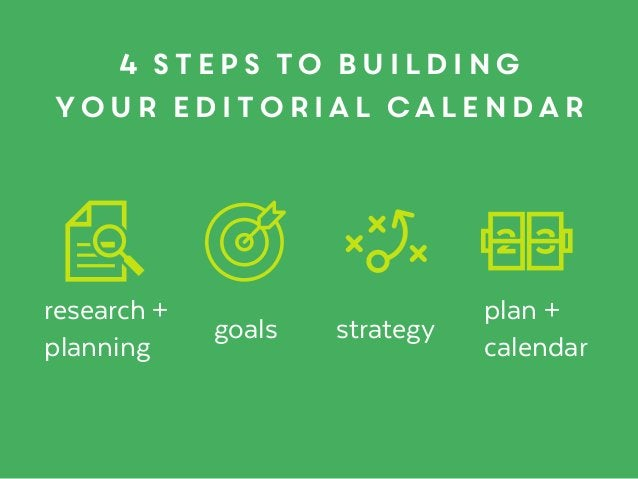 4 steps to building your editorial calendar research + planning goals strategy plan +  calendar