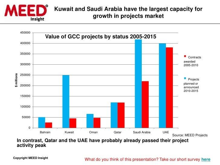 The MEED view of the GCC construction market 2010