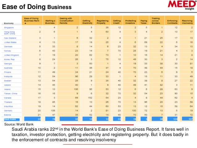 Saudi Arabia ranks 49 in latest 'Ease of Doing Business' report