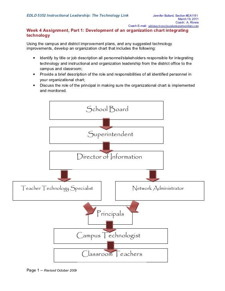 EDLD 5352 Instructional Leadership: The Technology Link                     Jennifer Bullard, Section #EA1191             ...