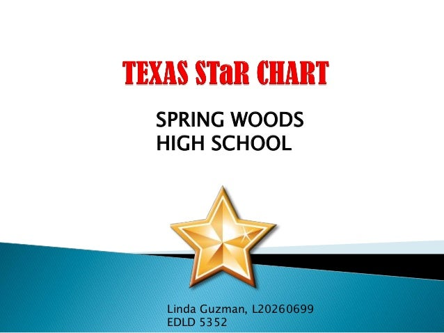 Linda Guzman, L20260699 EDLD 5352 SPRING WOODS HIGH SCHOOL