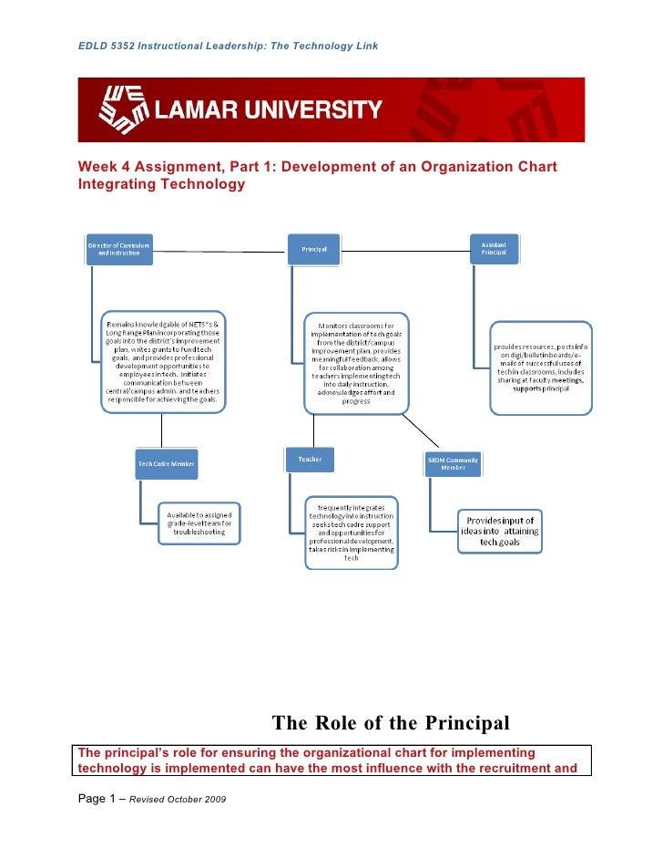 EDLD 5352 Instructional Leadership: The Technology Link     Week 4 Assignment, Part 1: Development of an Organization Char...