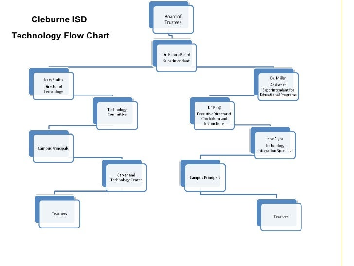 Cleburne ISD  Technology Flow Chart