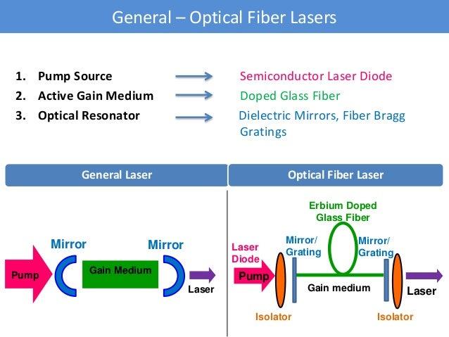 Erbium Doped Fiber Lasers