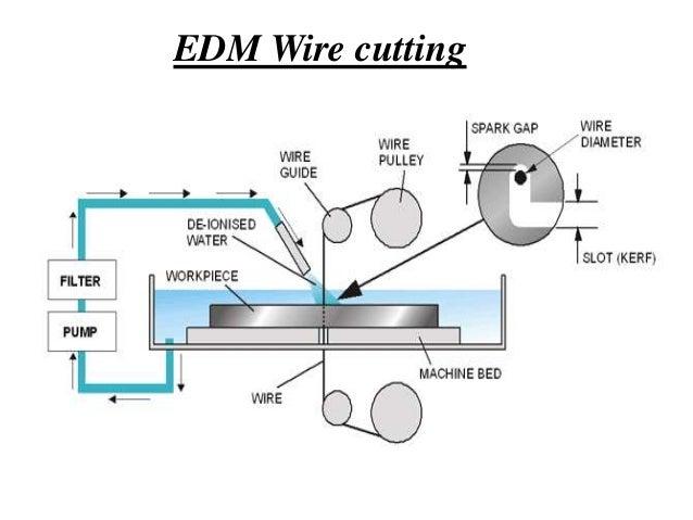 edm rh slideshare net wire cut edm diagram wire cut edm process diagram