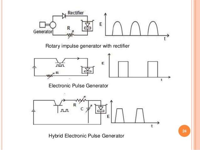 Rotary impulse generator with rectifier Electronic Pulse Generator Hybrid Electronic Pulse Generator 24