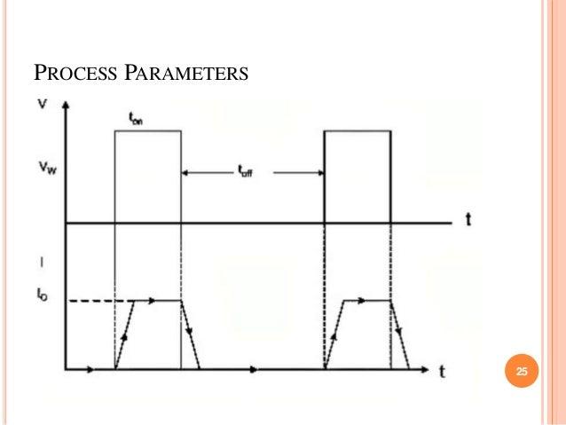PROCESS PARAMETERS 25