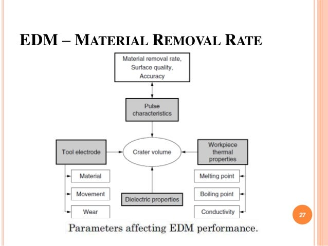 EDM – MATERIAL REMOVAL RATE 27