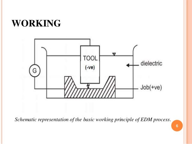 WORKING Schematic representation of the basic working principle of EDM process. 6