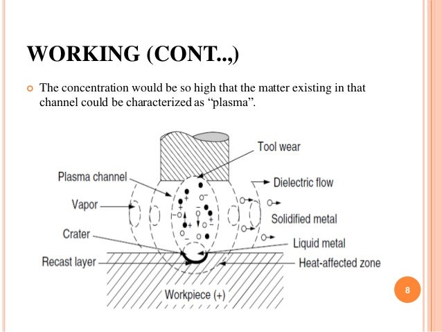 WORKING (CONT..,)  The concentration would be so high that the matter existing in that channel could be characterized as ...