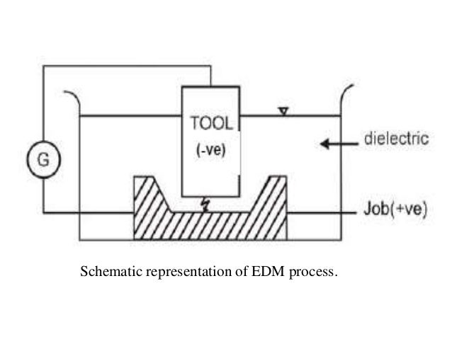Electro Discharge Machining (EDM)