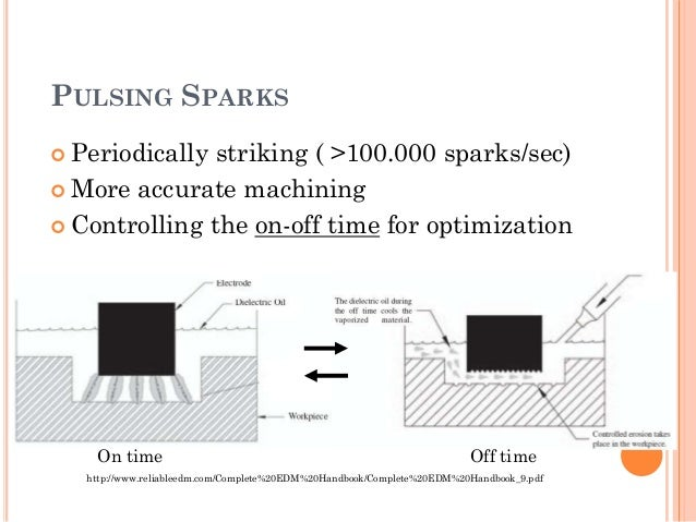 Wire electrical discharge machining (wedm).
