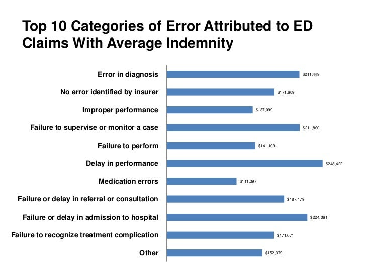 Top 10 Categories of Error Attributed to ED   Claims With Average Indemnity                         Error in diagnosis    ...