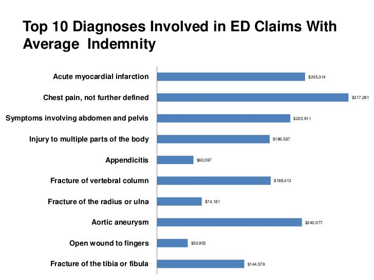 Top 10 Diagnoses Involved in ED Claims With    Average Indemnity             Acute myocardial infarction                  ...