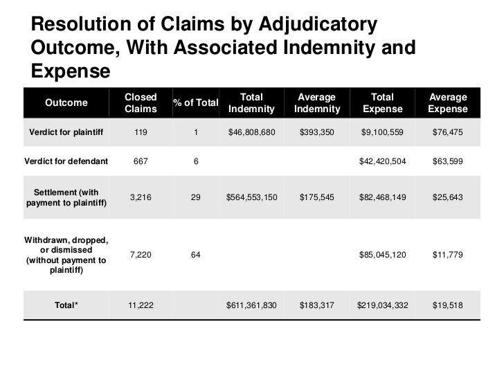Resolution of Claims by Adjudicatory Outcome, With Associated Indemnity and Expense                         Closed        ...