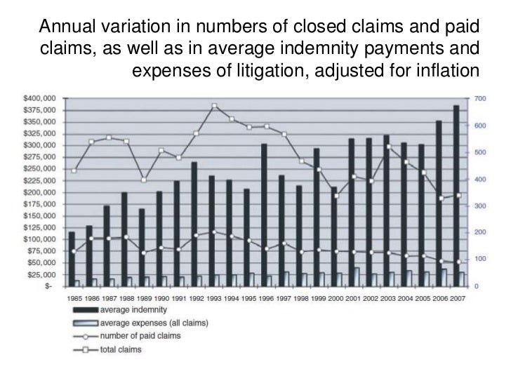 Annual variation in numbers of closed claims and paidclaims, as well as in average indemnity payments and           expens...