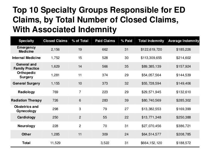 Top 10 Specialty Groups Responsible for EDClaims, by Total Number of Closed Claims,With Associated Indemnity    Specialty ...