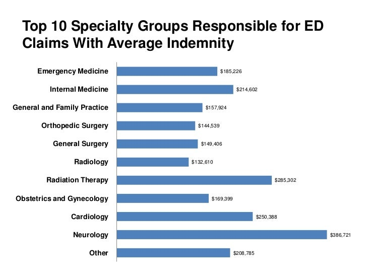Top 10 Specialty Groups Responsible for ED  Claims With Average Indemnity      Emergency Medicine                   $185,2...