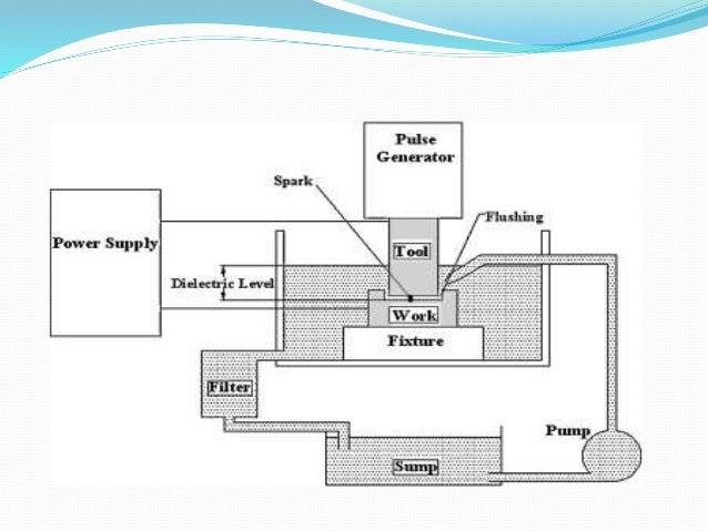 electric discharge machine seminar report pdf
