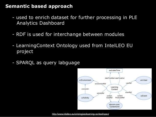 !PLE Analytics DashboardVisualizes the PLE confidence (widgets, activities, users)