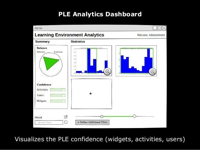 PLE Analytics Results (activities)