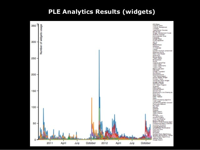 !PLE Analytics Results (users)