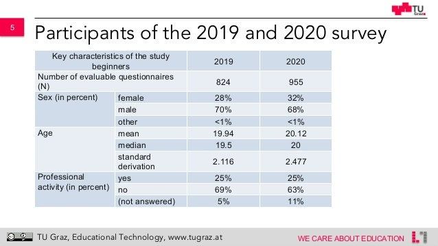 5 WE CARE ABOUT EDUCATION TU Graz, Educational Technology, www.tugraz.at Participants of the 2019 and 2020 survey Key char...