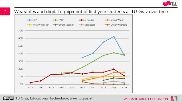 7 WE CARE ABOUT EDUCATION TU Graz, Educational Technology, www.tugraz.at Wearables and digital equipment of first-year stu...