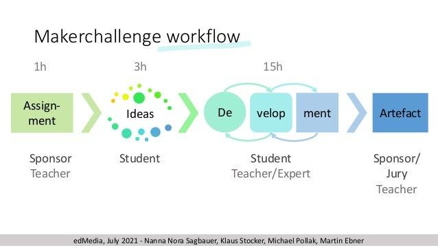 Makerchallenge workflow Ideas Assign- ment Artefact ment De velop 1h 3h 15h Sponsor Teacher Sponsor/ Jury Teacher Student ...