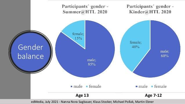 Gender balance Age 13 Age 7-12 edMedia, July 2021 - Nanna Nora Sagbauer, Klaus Stocker, Michael Pollak, Martin Ebner