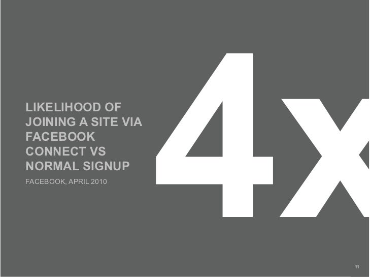 LIKELIHOOD OF JOINING A SITE VIA FACEBOOK CONNECT VS NORMAL SIGNUP FACEBOOK, APRIL 2010                           4x      ...